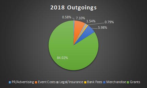 2018 Pie Chart